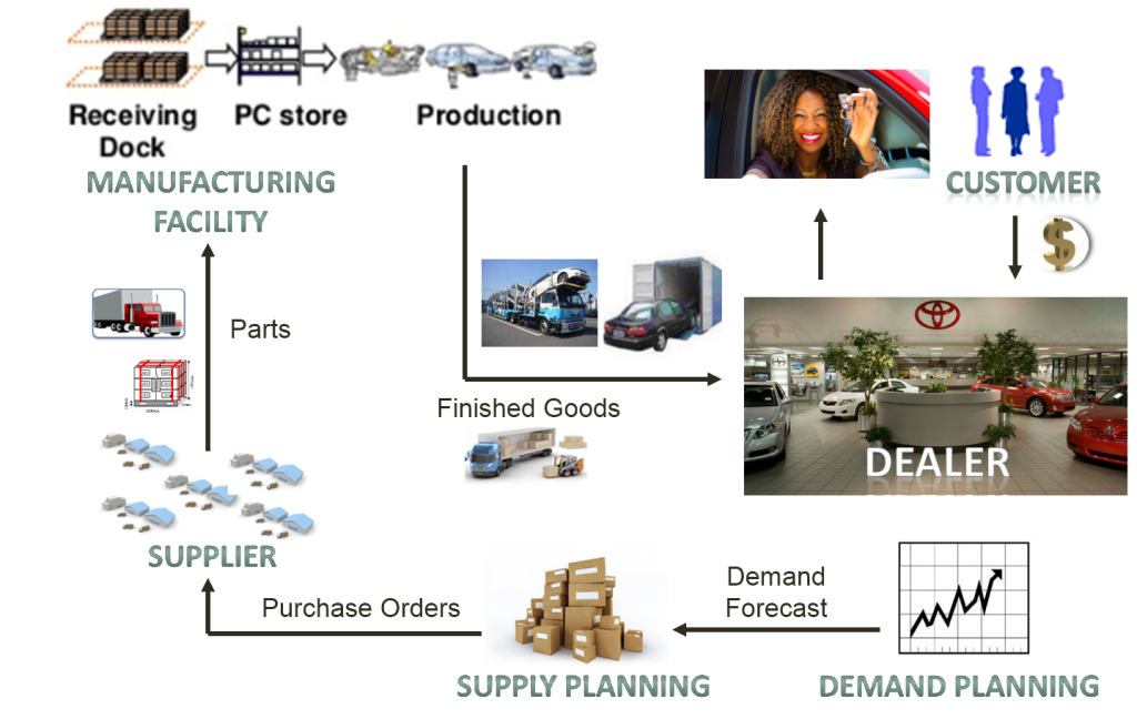 Automotive Supply Chain Our Bread And Butter Hesol Consulting