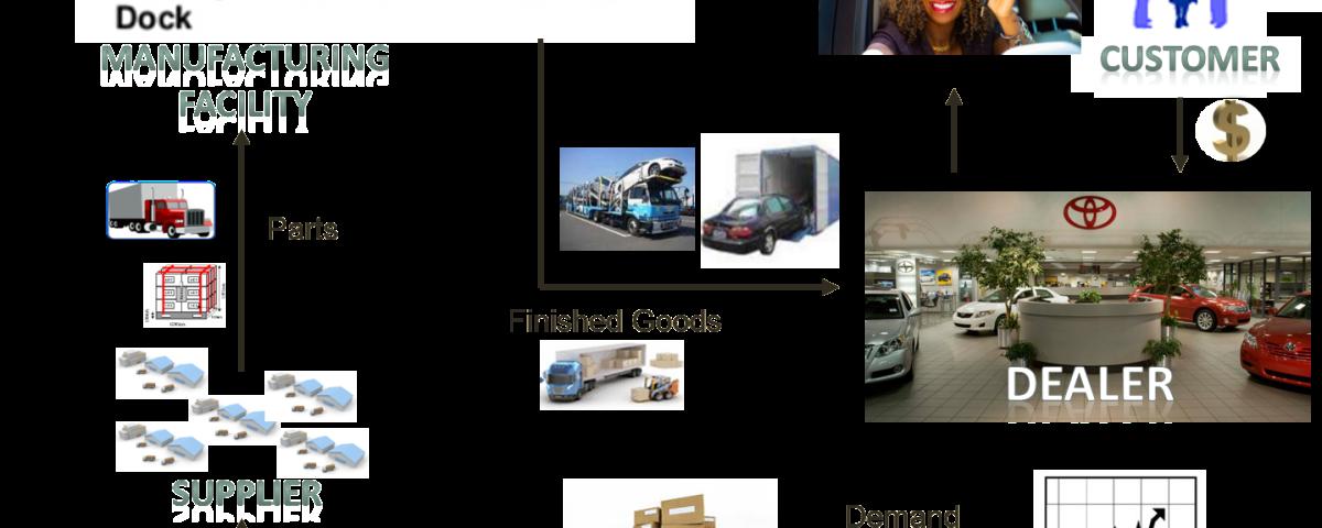 #Automotive #SupplyChain #AlvisLazarus