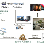 'Automotive Supply Chain' - Our Bread and Butter!!!