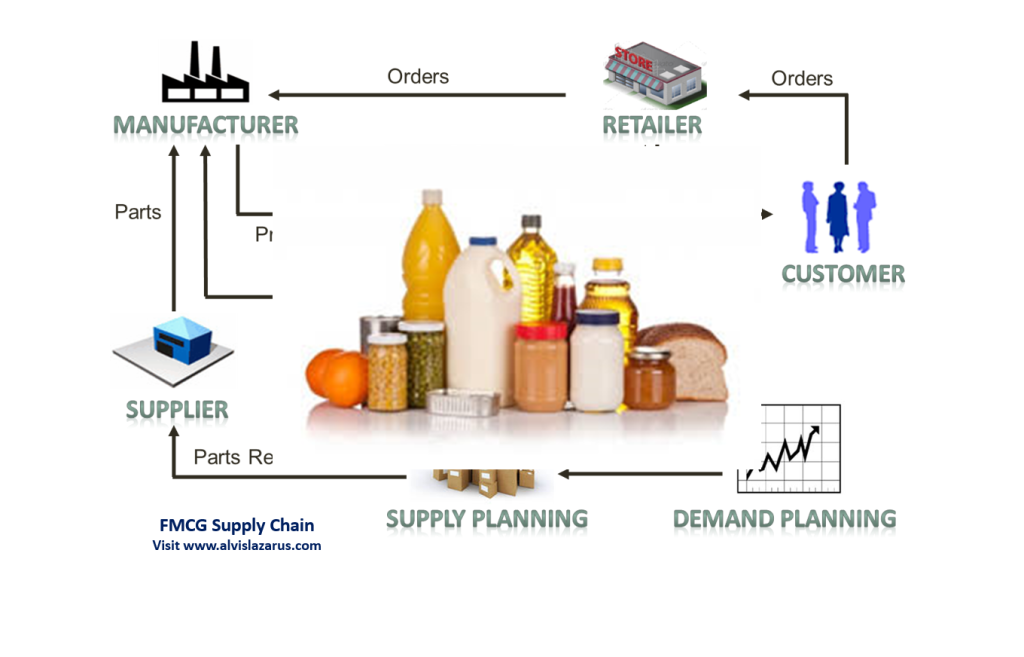 supply chain management in fmcg sector Find and compare hundreds of supply chain management courses here advance your skills and knowledge in supply chain management and logistics.