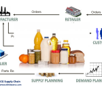Is FMCG the Most exciting Supply Chain?