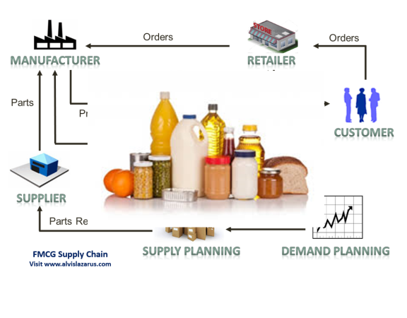 #FMCG #SupplyChain