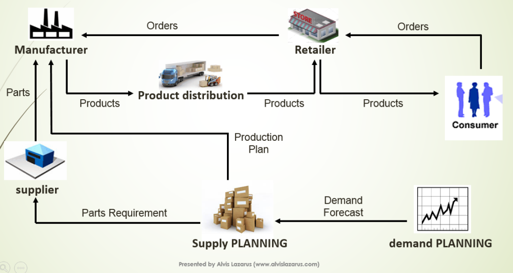 postponement in manufacturing and supply chain Have you heard of postponement strategy in the supply  on lean manufacturing,  select postponement as their supply chain strategy any more than.