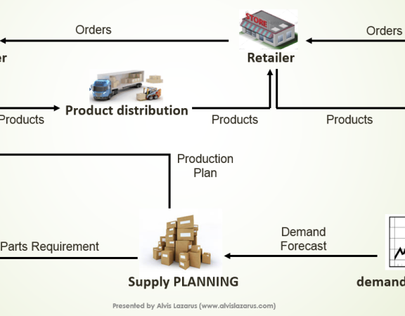 #supplychain #scm #logistics #consulting