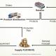 #supplychain #scm #logistics #consulting