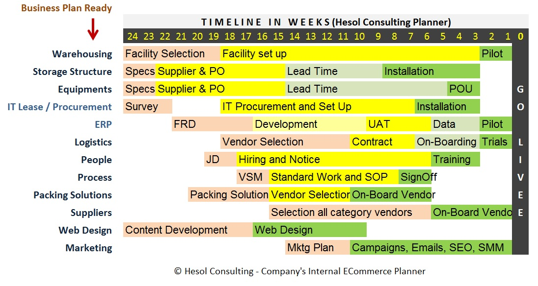 Hesol E-Commerce Start-Up Planner