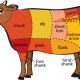 Red Meat Industry Supply Chain & Production controls