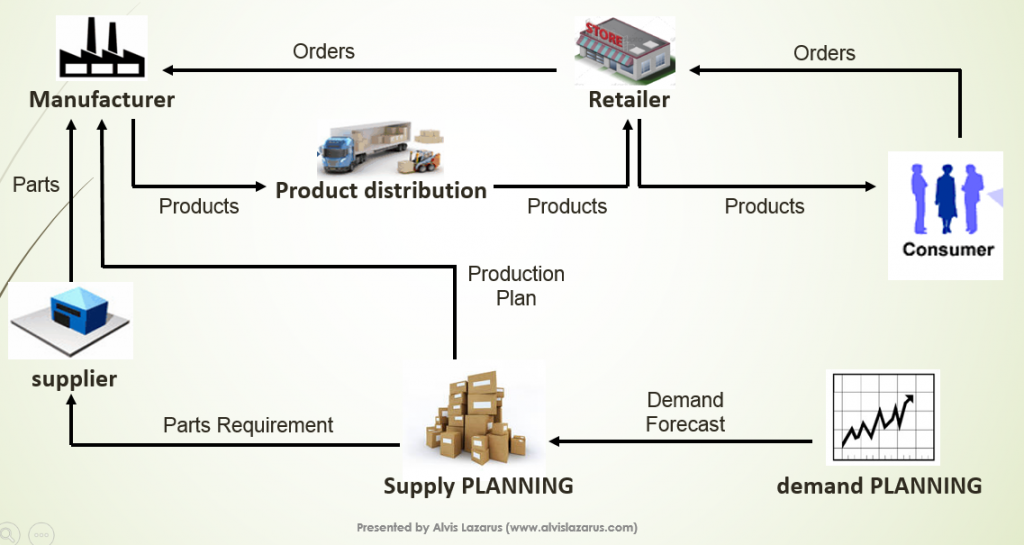 Illustration of a Supply Chain Model