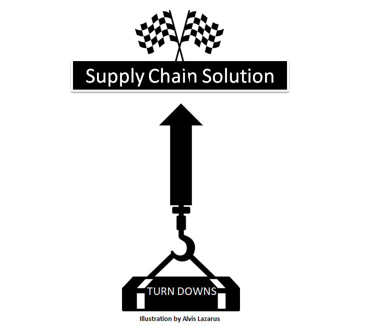 Turn Downs on Solving Supply Chain Issues