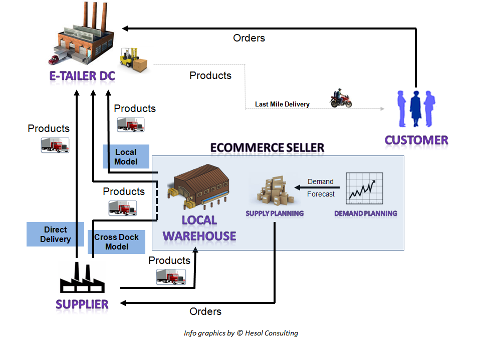 E-Commerce Supply Chain & Logistics Model - Inventory Model, Market Place Model, Local Warehouse Model, Direct Sell Model, Drop Ship