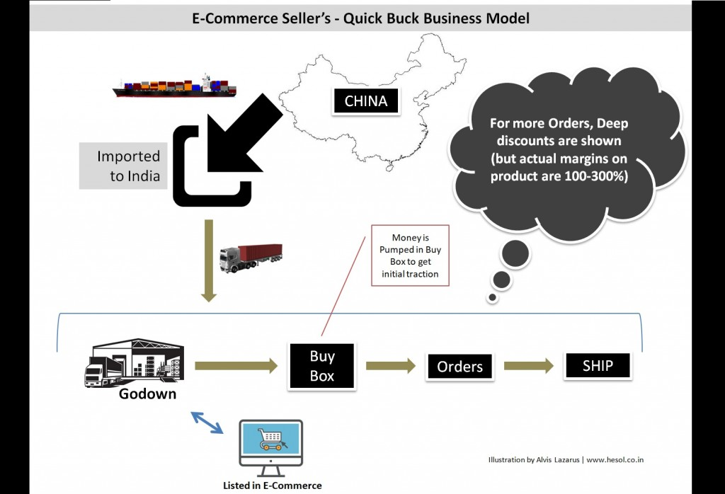 E-Commerce Seller's Quick Buck Business Model
