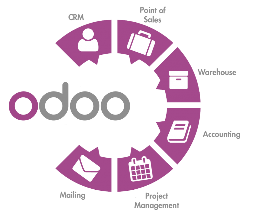 Odoo Implementation For A Global Retailer Hesol Consulting