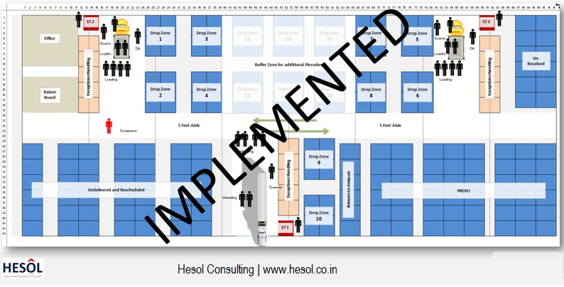 space-optimization layout-design facility-design scm-consulting