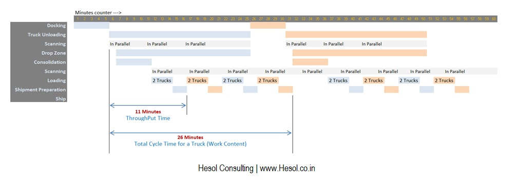 transit-hub-productivity process-consulting hesol-consulting