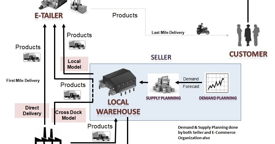 omni channel ecommerce supply chain consulting firm consultant