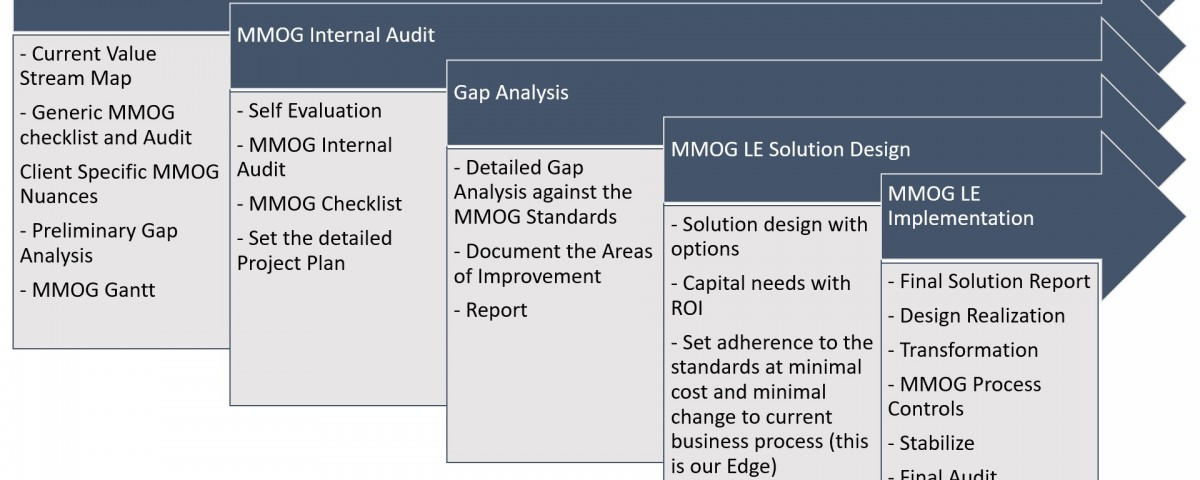 MMOG LE, MMOG, Logistics evaluation, MMOG Certification, mmog audit, mmog guidelines, mmog supply chain transformation, hesol mmog consultant, mmog supply chain consultant, mmog consultant, le consultant, mmog consulting, mmog best practices, mmog report, mmog le report, mmog le documentation, mmog pdf, mmog doc, mmog ppt, mmog presentation, mmog le supply chain presentation, hesol mmog portfolio, mmog used cases, mmog case studies, ford mmog case study, what is mmog, how to get mmog certified, what is mmog certification, what is mmog le, mmog is for automotive, mmog will suit fmcg, mmog will suit retail, mmog means, hesol consulting, mmog implementation consuntant, mmog consulting firms in india, mmog consulting firms in bangalore, mmog audit firms in india, mmog audit firms, mmog le audit organization